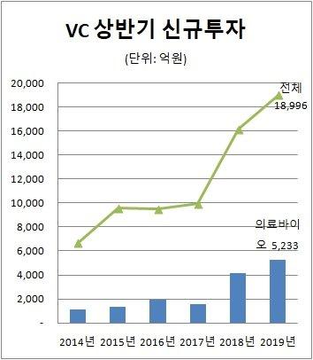 자료제공=벤처캐피탈협회