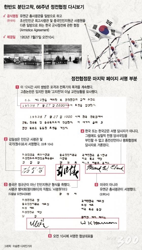 [그래픽뉴스]한국전쟁 7·27 정전협정문 한국 서명은?