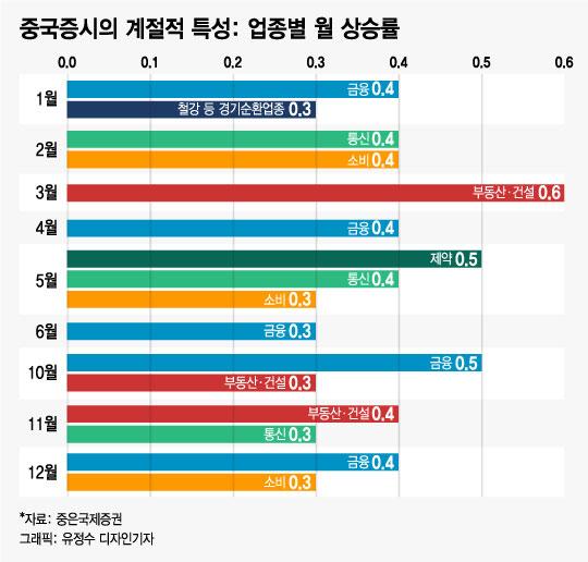 """中주식 투자로 성공하려면 """"4분기 투자하고 봄까지 기다려라"""""""