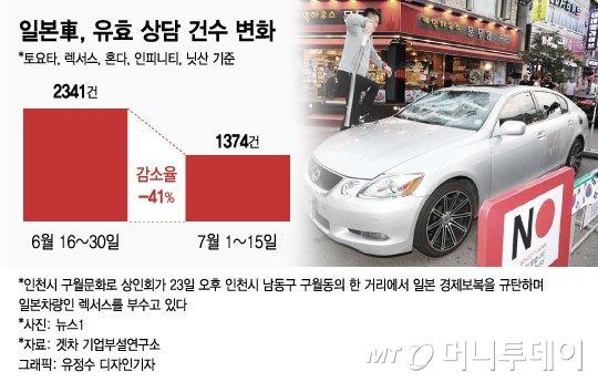 [日 보복 한달]'렉서스' 부수기까지…일본車, '아베 악재'에 비명
