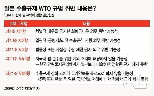 """[백색국가 제외]변호사들 """"WTO제소보다 불매운동이 효과 클 것"""""""