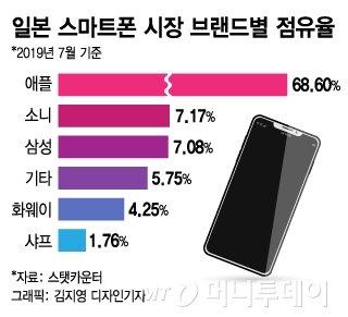 [日 경제도발]삼성 日  5G 사업전략에도 '불똥' 우려