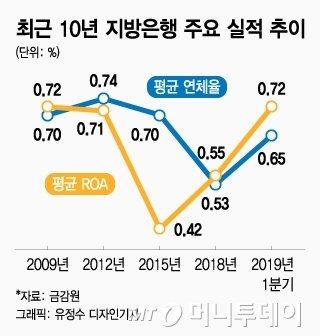 [MT리포트] 서울에 '지방은행' 왜 많이 보이나 했더니