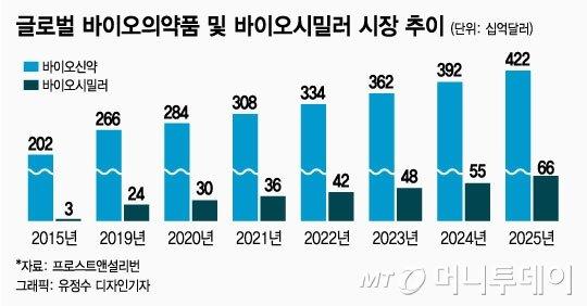 [MT리포트]셀트리온·삼바, '2025년 80조' 겨냥 新프로젝트 가동