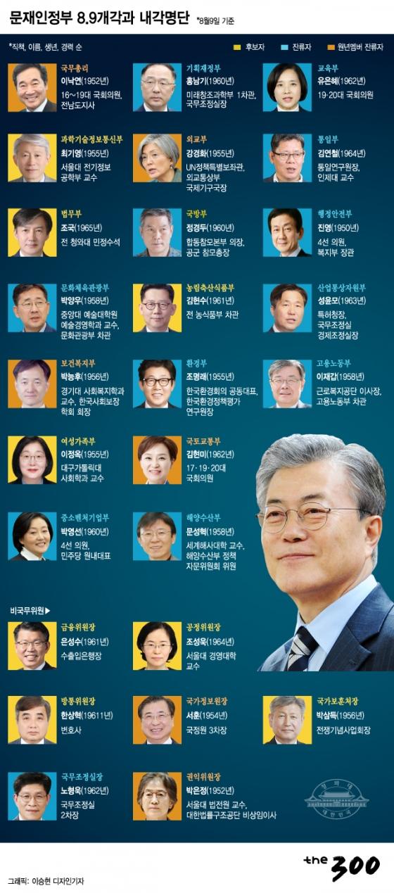[그래픽뉴스]문재인정부 8.9개각과 내각명단