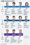 [그래픽뉴스]법무 조국·금융위 은성수·공정위 조성욱..9일 개각