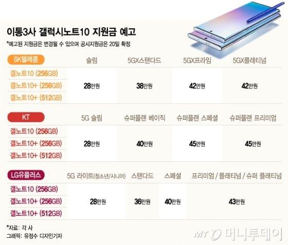 """'핫'한 갤노트10…""""124만→9만원"""" 벌써 보조금 대란"""