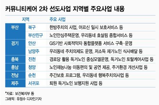 [단독]커뮤니티케어 2차 선도사업 9월 스타트…부산 북구 등 8곳