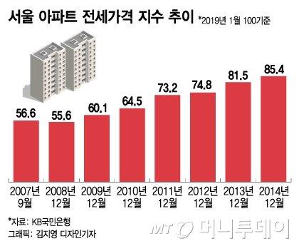 공급 축소·전셋값 상승, 2007년엔 분양가 상한제 실패했는데…