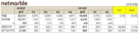 넷마블 2Q 영업익 '반토막'… 신작 성과 기대 이하