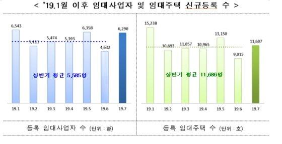 임대사업자 및 임대주택 신규등록 수 추이/자료 제공=국토교통부