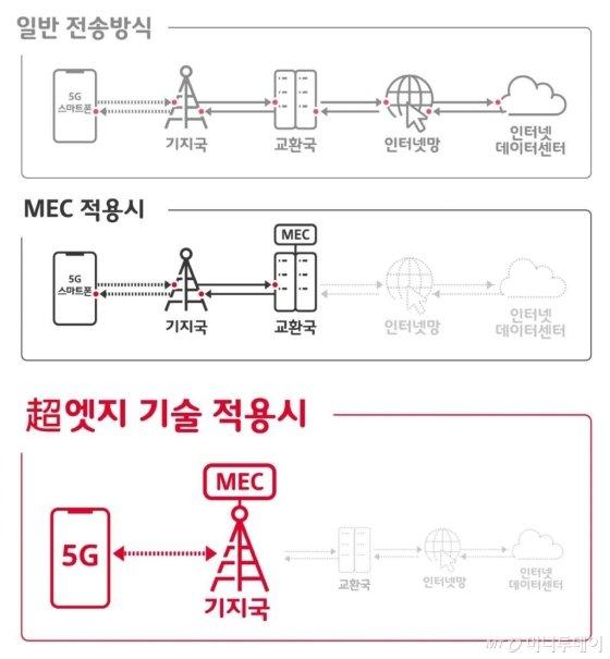 기지국이 곧 데이터센터…SKT, '5G MEC' 공개(상보)