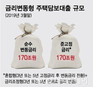 '고정→변동' 주담대 170조, 당장 이자는 싸지겠지만…