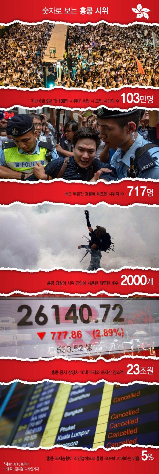 [MT리포트]숫자로 보는 두 달간의 '홍콩 시위'