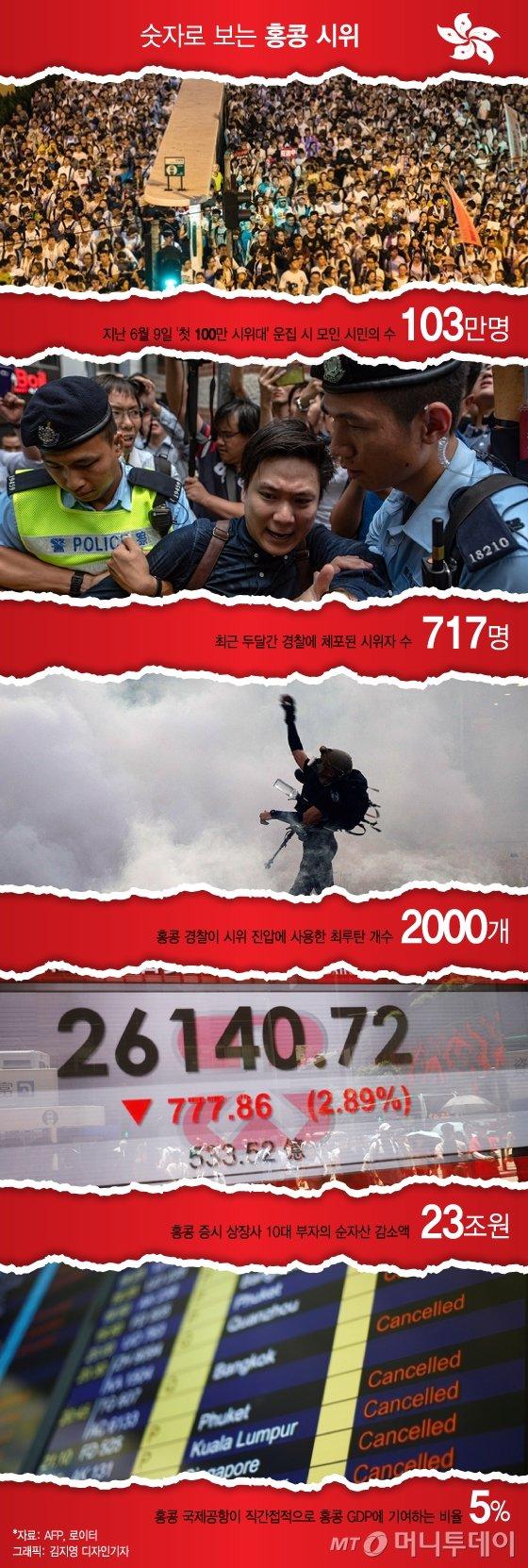 "[MT리포트] ""세계경제 큰 충격""…'홍콩 시위' 中 무력진압 가능성은?"