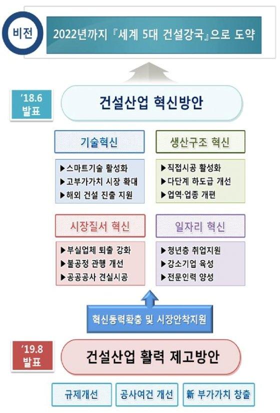 제공= 국토교통부