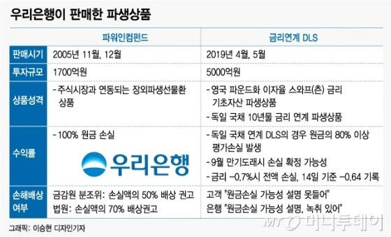"""""""원금 100% 날아갈판"""" DLS..1조원대 '금융분쟁' 예고"""