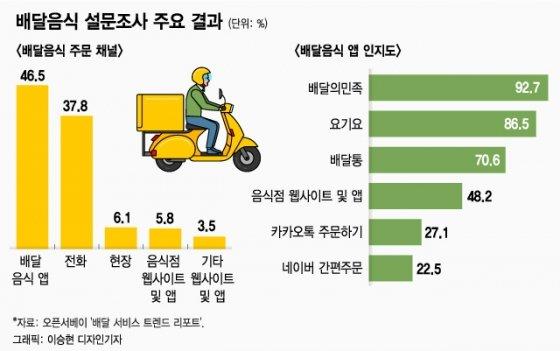 [스바세]'최첨단 지라시'로 불렸던 배달 앱의 대변신