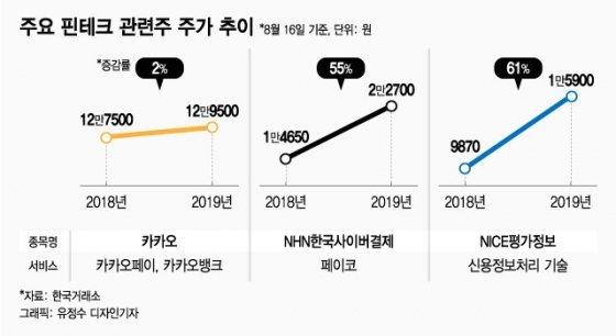 핀테크 사용자 2년새 2배…핀테크 관련株 '주목'