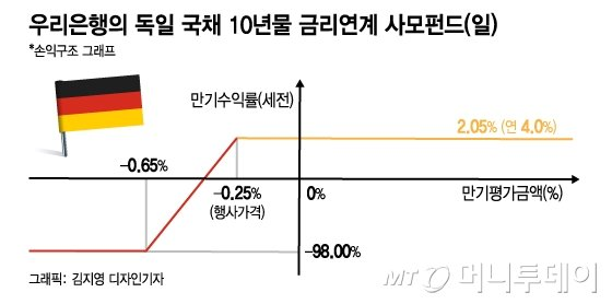 """원금 100% 날린 DLF,""""기대이익은 4%...손실은 무한대"""""""