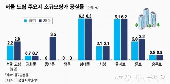 """블루보틀 효과? 없어요""… 삼청동 상인들의 한숨"