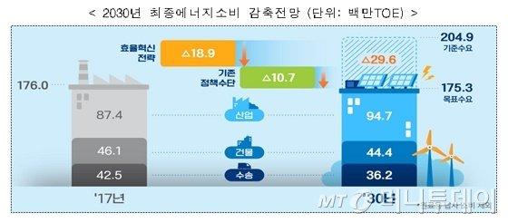 2030년 최종에너지 감축 전망/자료=관계부처