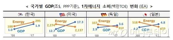 국가별 에너지 소비량 비교/자료=관계부처