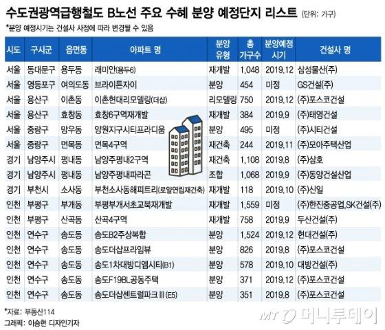 '송도-서울' 27분… GTX-B 확정에 부동산 '활짝'