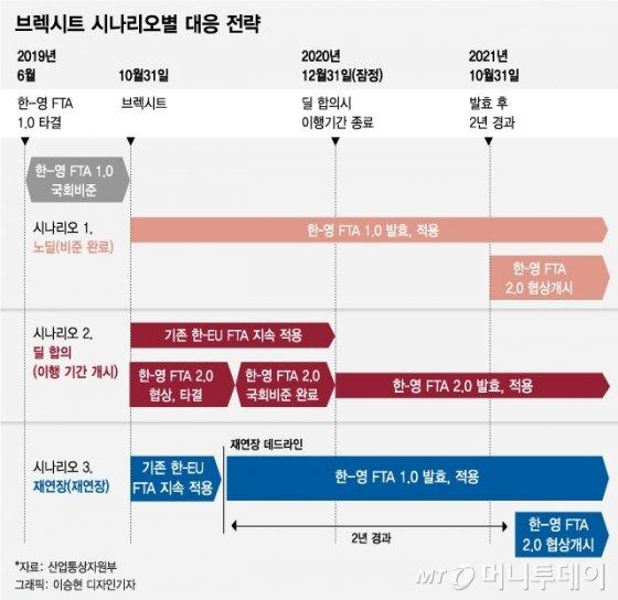 """한-영 FTA 서명…""""브렉시트에도 수출품 99.6% 무관세"""""""