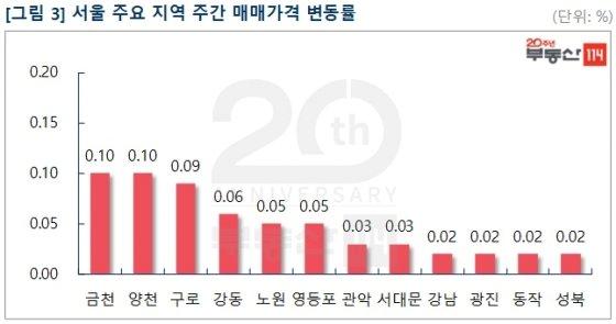 '분양가 상한제' 효과, 서울 재건축 아파트 값 하락