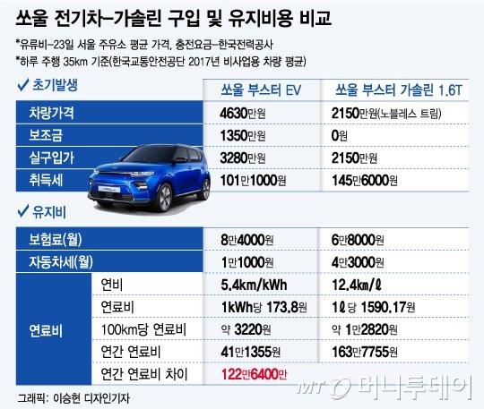 전기차 vs 가솔린차, 뭐가 더 이득일까?