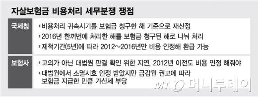 [단독]'자살보험금' 세금분쟁, 보험사 승소…수백억 세금추징 못한다