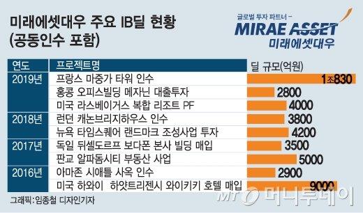 미래에셋 박현주, 왜 호텔 15곳을 한번에 인수했을까