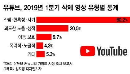 유튜브, 분기당 800만개 영상 삭제… 자동감지 76% 적발