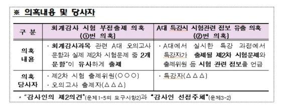 """공인회계사 최종합격자 1009명…""""부정출제 영향 없어"""""""