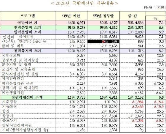 [2020 예산안]내년 국방예산 50조원 돌파…전년 比 7.4% 증액 편성