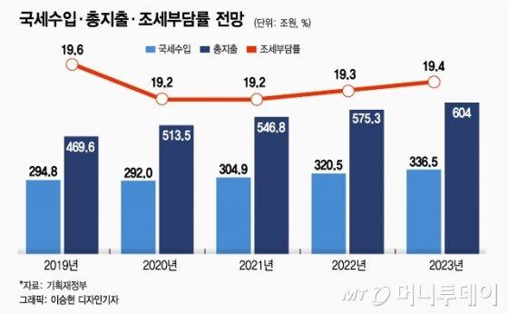 """내년 513조 슈퍼예산 목적은 """"中 따돌리고 日 넘겠다"""""""