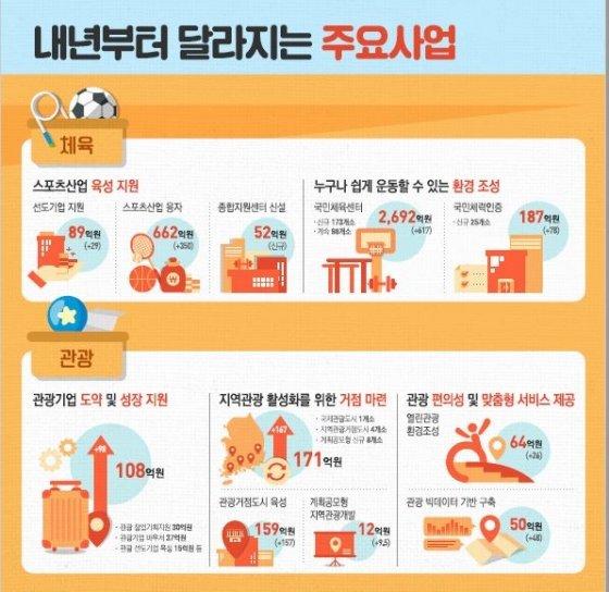 문체부, 2020년 예산 6조4758억원…통합문화이용권 8→9만원 인상