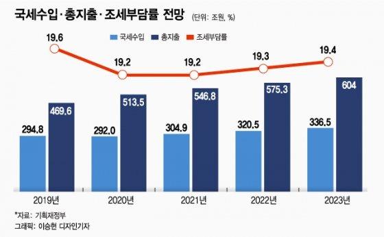 """[문답]홍남기 부총리 """"내년 국가채무 39.8%, 양호한 수준"""""""