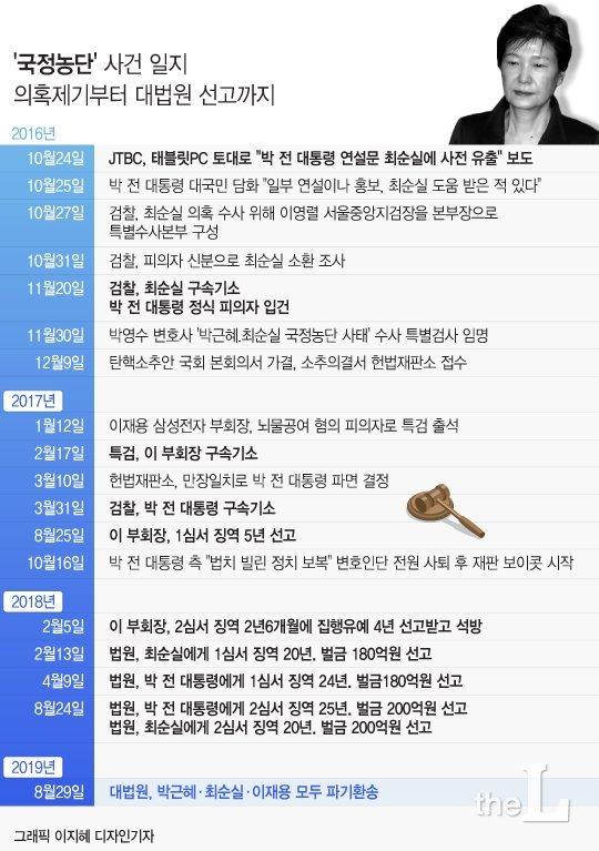 [그래픽뉴스] '국정농단', 의혹제기부터 대법원 선고까지