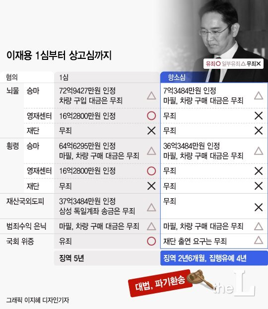 '국정농단' 사건 전부 다시 2심으로…이재용·박근혜 먹구름 전망 (종합)