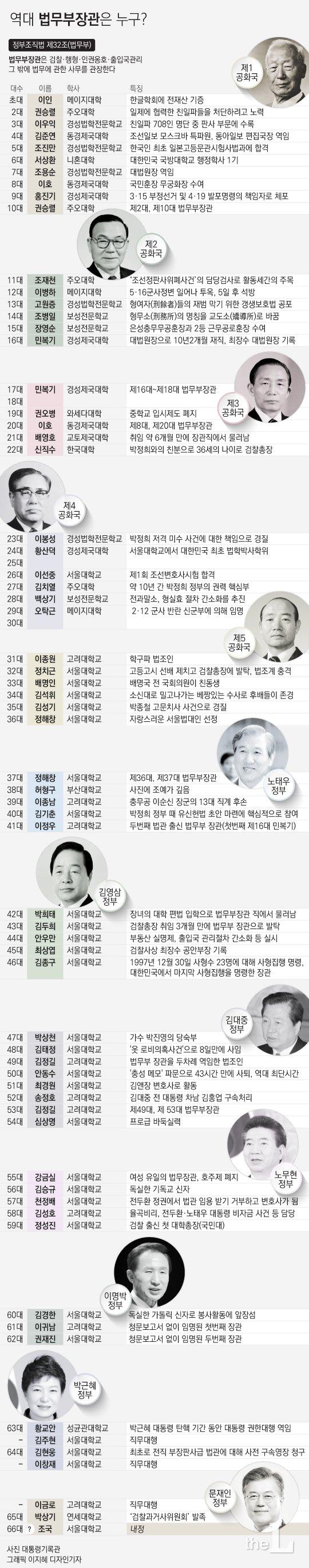 [그래픽뉴스] 정국 최대 이슈 '조국 후보'…역대 법무부장관은?
