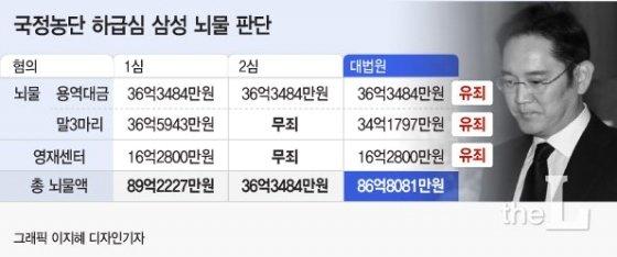 """""""국정농단 파기환송 올해 안에 결론날 듯…이재용 집행유예 가능성 있어"""""""