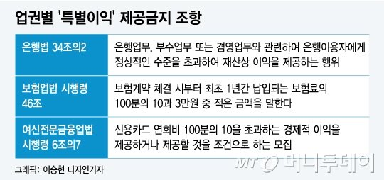 시도금고 출연금 1조 돌파...시중銀-지방銀 '신사협정' 무산