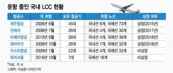 """[MT리포트] """"승객이 안탄다"""" 적자비행 LCC의 위기"""