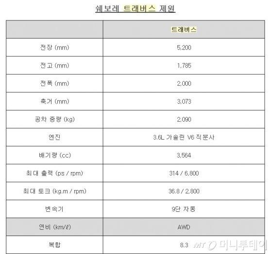 쉐보레 트래버스 제원/사진제공=한국GM