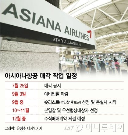 아시아나항공 인수전 애경·미래에셋·KCGI 참여