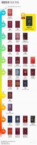 [그래픽뉴스] 한국의 여권 파워, 세계 몇위?