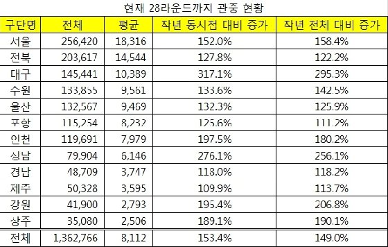 K리그1 관중 현황. /자료=프로축구연맹 제공