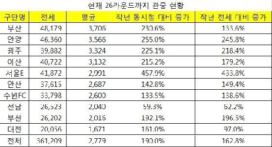 K리그2 관중현황. /사진=프로축구연맹 제공